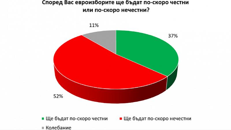 """Снимка: """"Галъп"""": Над половината българи не очакват честни евроизбори"""
