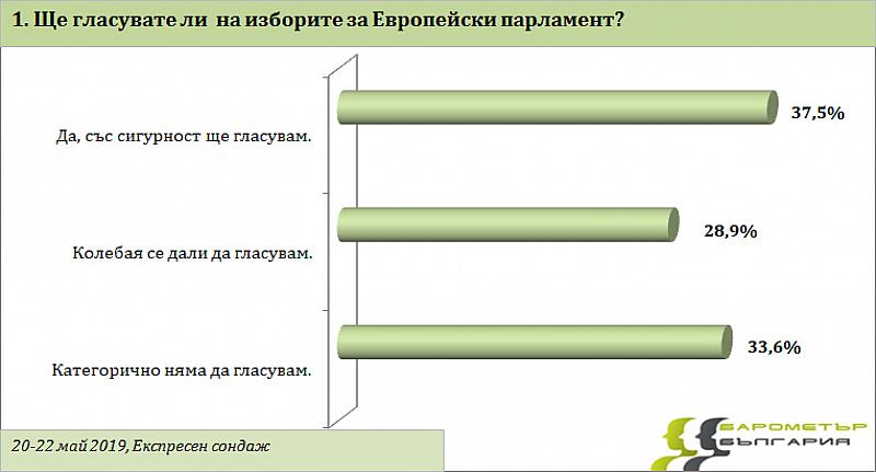 """Няколко дни преди изборите за Европейски парламент """"Барометър България"""" проведе"""