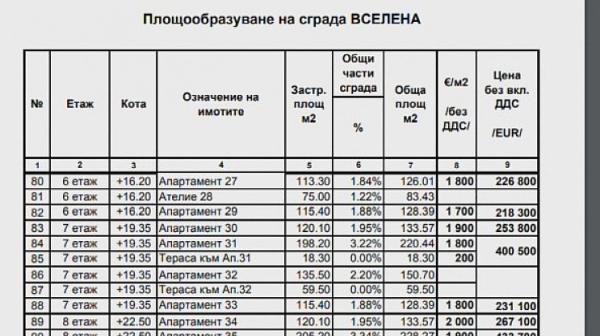Вижте колко струват съседните на Цачева жилища