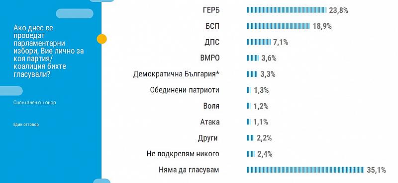 Снимка: Тренд: Ниско доверие в институциите, над 35% не биха гласували, 29% са за предсрочни избори