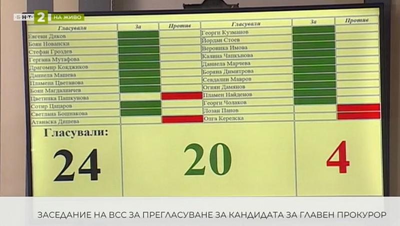 """Двадесет човека """"за"""" и """"четири"""" против от ВСС повторно предложиха"""