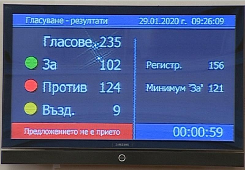 """Парламентът отхвърли четвъртия вот на недоверие към кабинета """"Борисов 3"""".Вотът"""