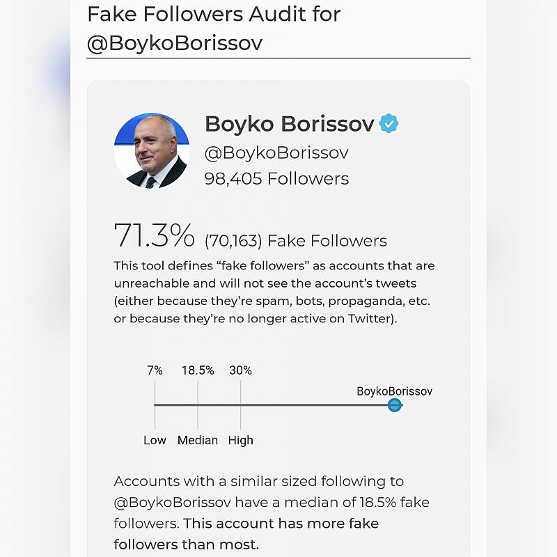 Над 70% от последователите на премиера Бойко Борисов в Twitter