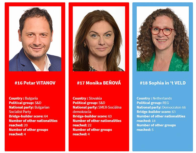"""Платформата за анализи """"VoteWatch Europe"""" тази седмица публикува класация с"""
