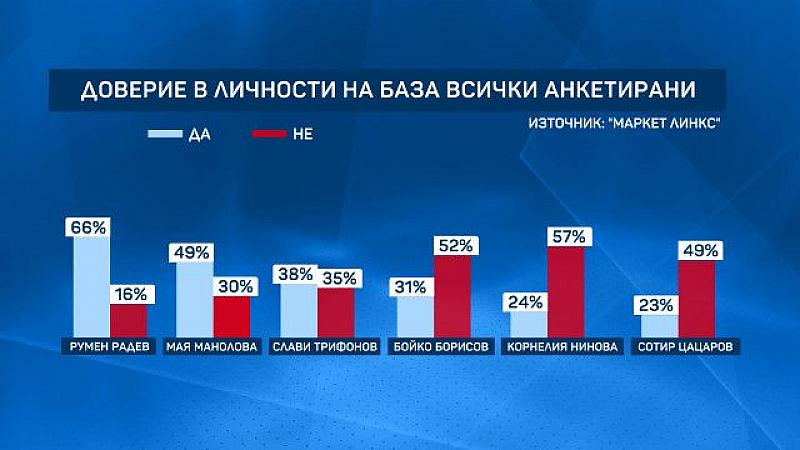 Най-одобряваните български политици и личности, свързани с политиката, са Румен