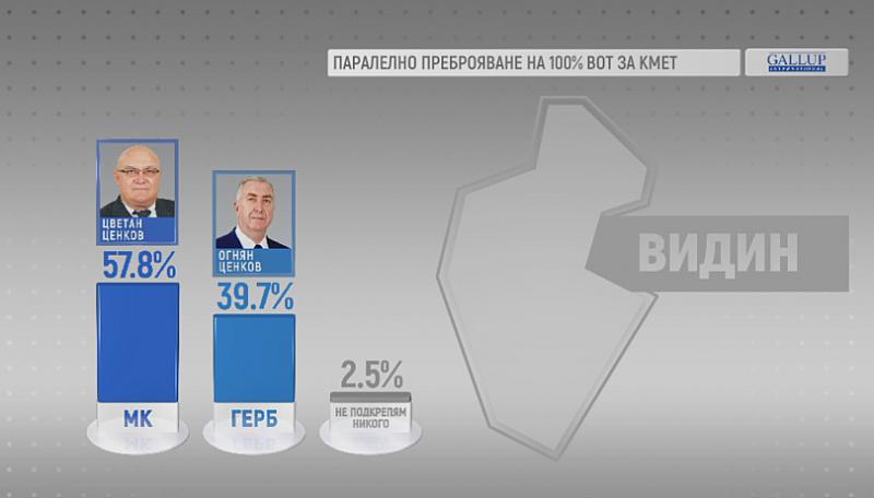 При 100% паралелно преброяване на гласовете във Видин изборите печели