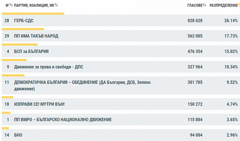Коалицията ГЕРБ-СДС получава 26.18% от гласовете. За нея са гласували